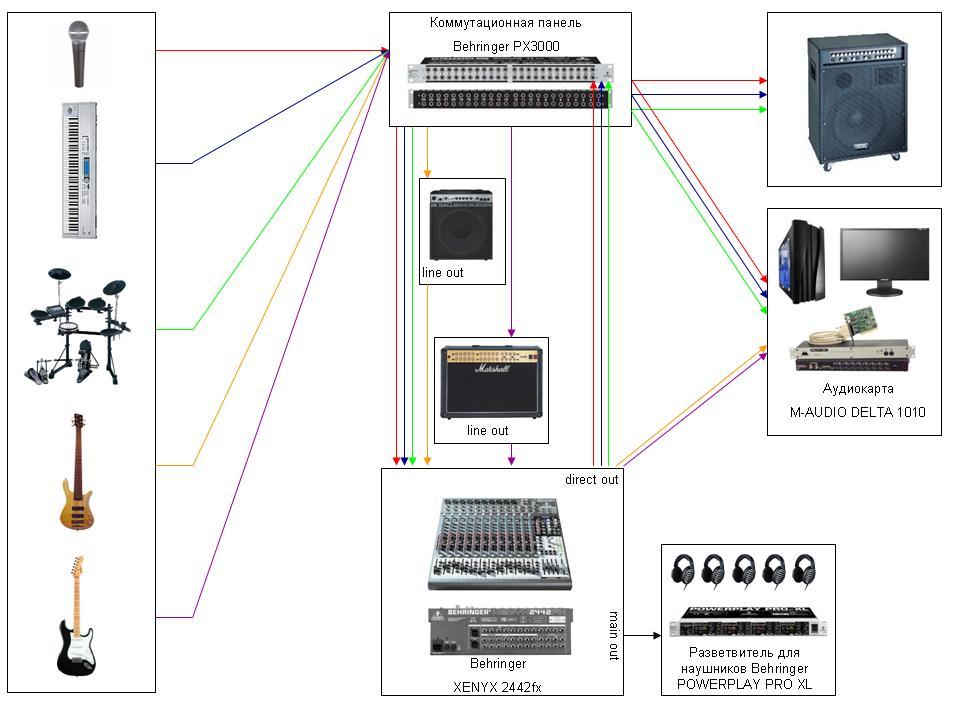 Схема оборудования (страница